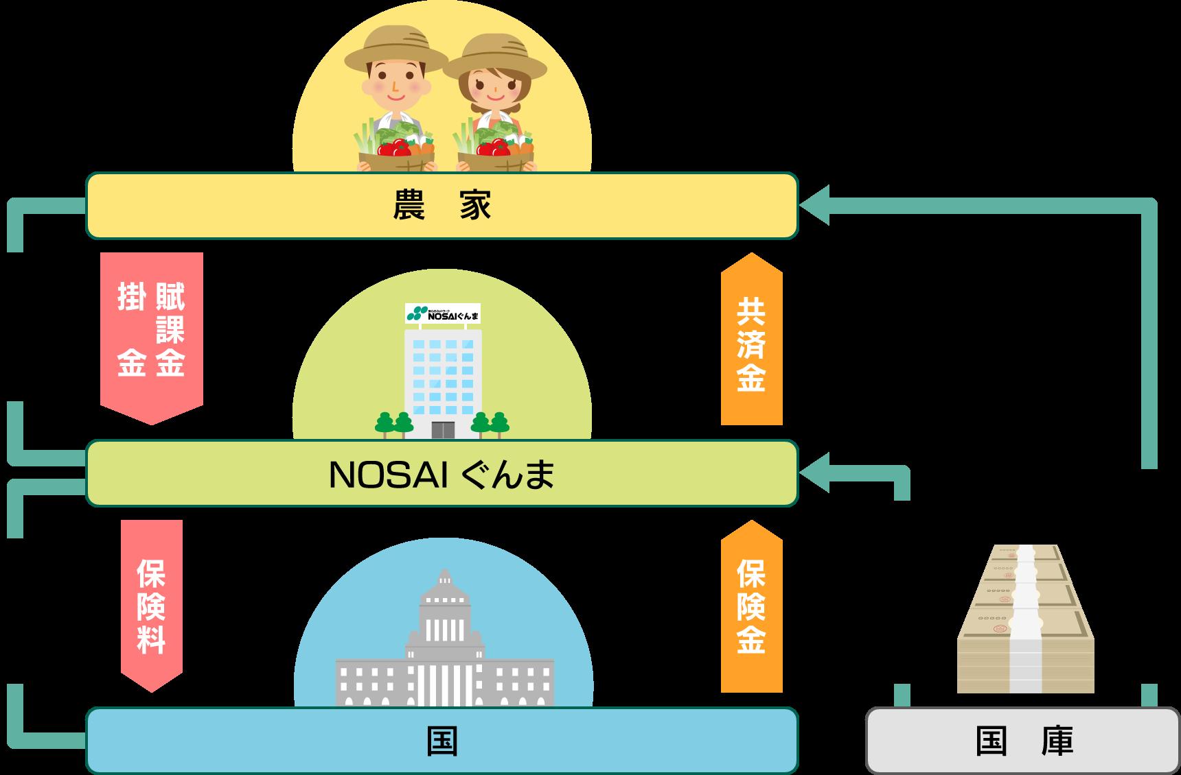NOSAIの機構図